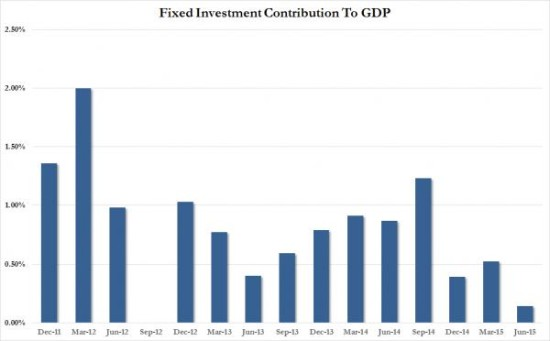 Fixed investment_0