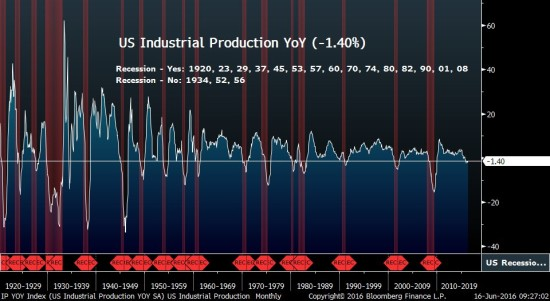 Industrial Production Continues To Contract