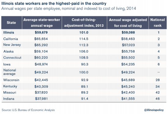 cost of living gov workers