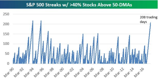 above 50 day