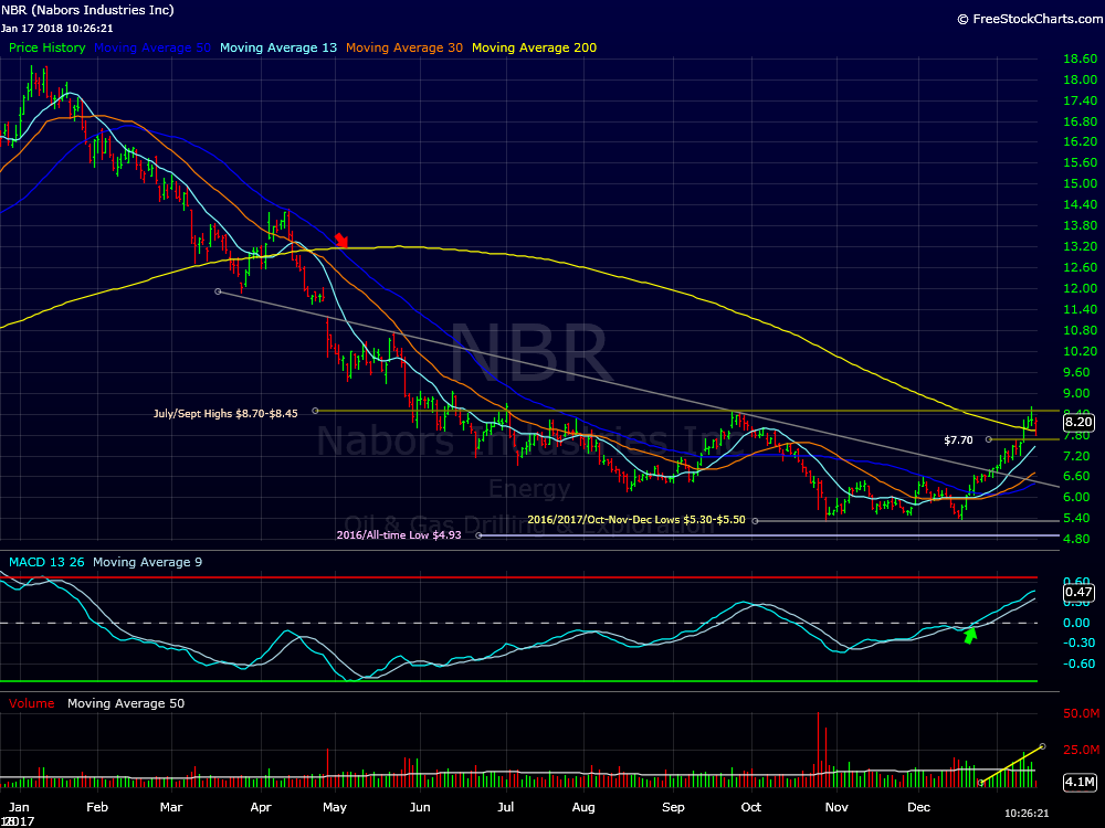 Nbr stock options