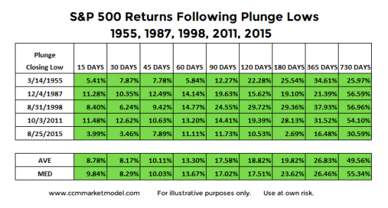 sp-500-post-correction-stock-market-returns_years-1955-1987-1998-2011-2015