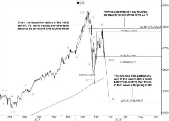 ZH waves