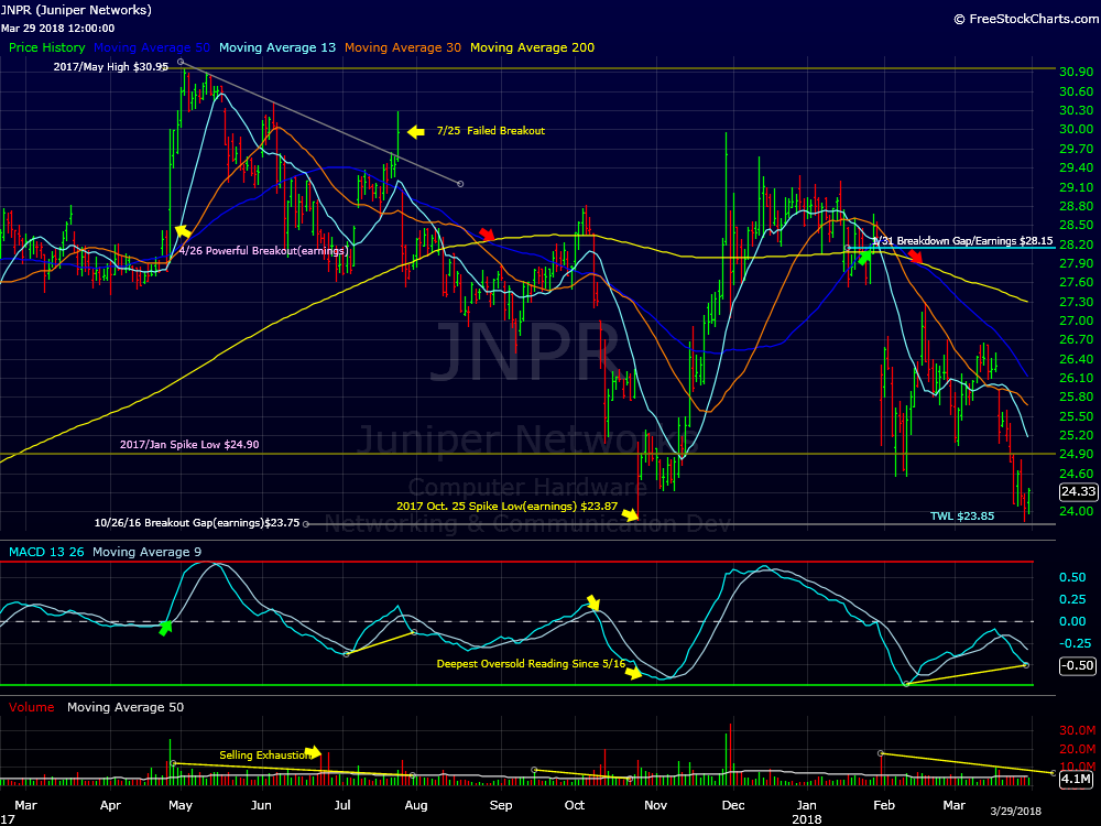 Juniper Networks Returns To Major Support - This Week on Wall Street