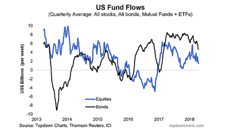 Fund Flows And Uncertainty - This Week on Wall Street | Investment