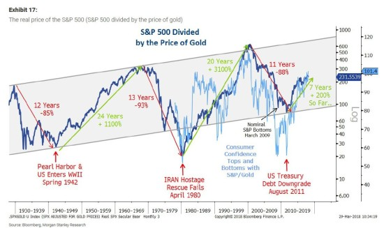 MS Gold SP500