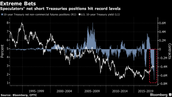 Treasury Note and Bond Yields: Is the Boat About to Tip Over?