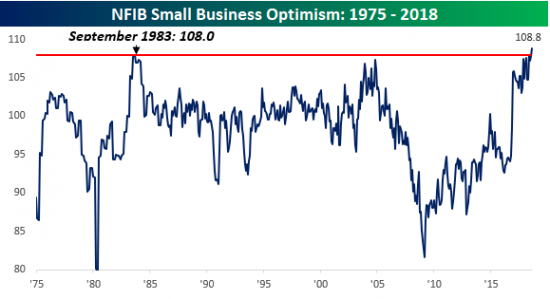Small Business Optimism Reached A Record High In August