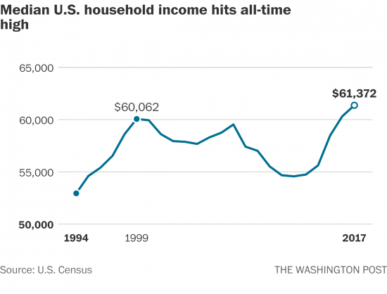 Middle-Class Income Reached Record Highs Last Year