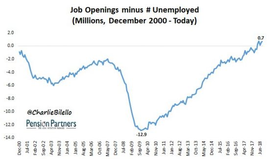 Job Openings Minus Number of Unemployed