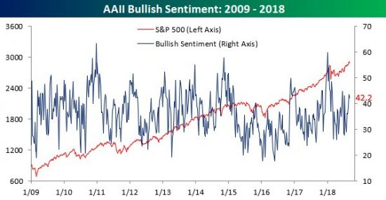 Investors Remain Bullish