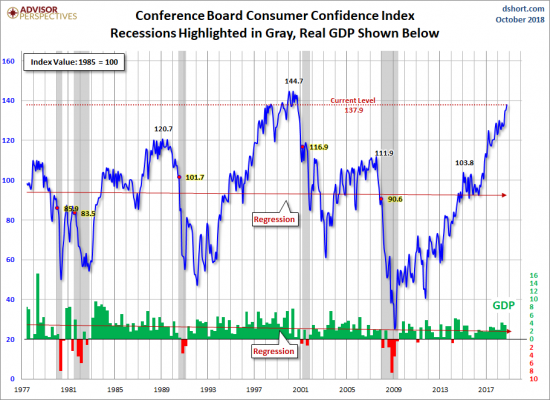 Consumer Confidence Continues To Rise