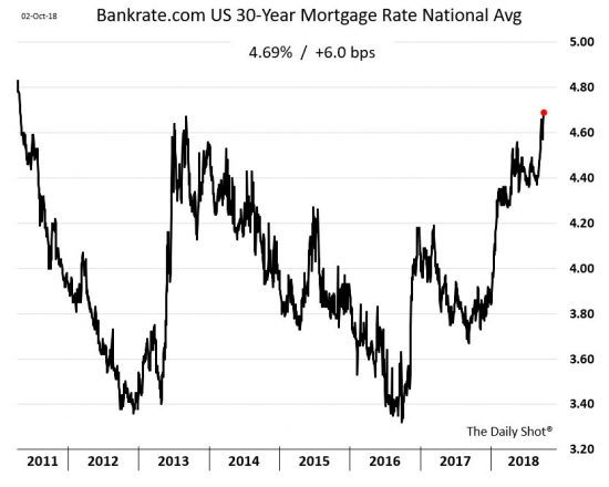 Mortgage Rates Continue To Rise