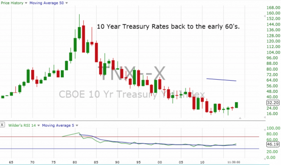 Interest Rates Looking Back 50 Years