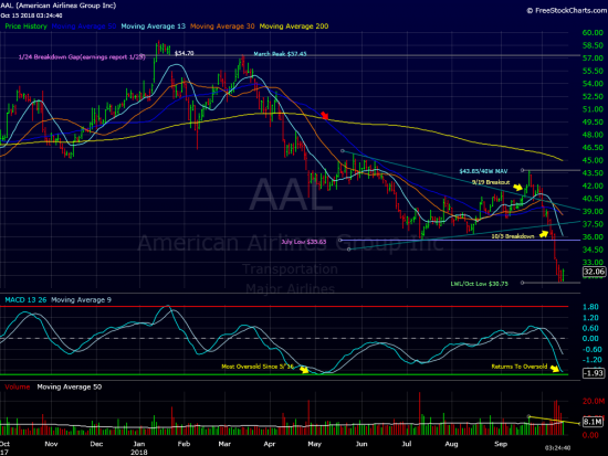 American Airlines (AAL): Looking for Liftoff??