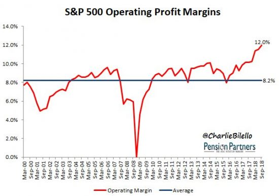 Profit Margins?  Earnings Growth?