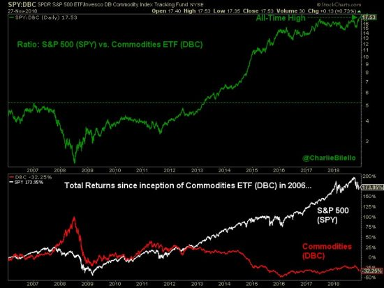 Stocks Versus Commodities