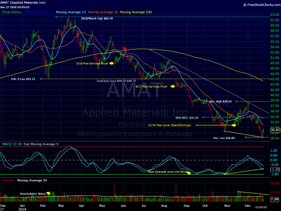 Applied Materials Bottoming?