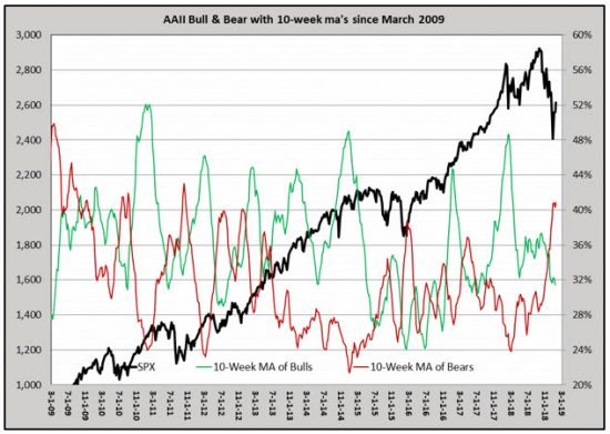 Retail Investors Remain Fearful