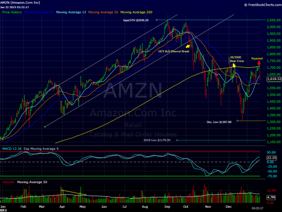 $AMZN Update(Hitting a Wall)