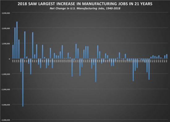 Big Year For Manufacturing Jobs