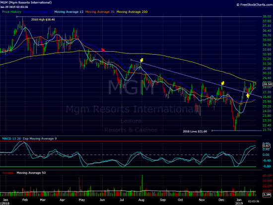 MGM Poised For A Breakout?