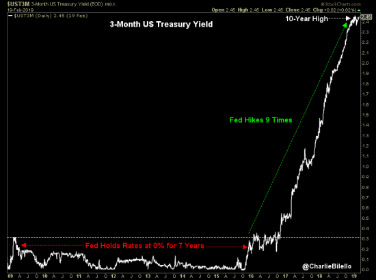 Short Term Yields Remain Near 10-Year Highs