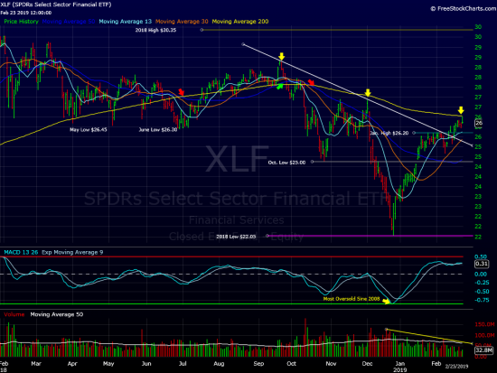 XLF Update(Pullback Ahead?)