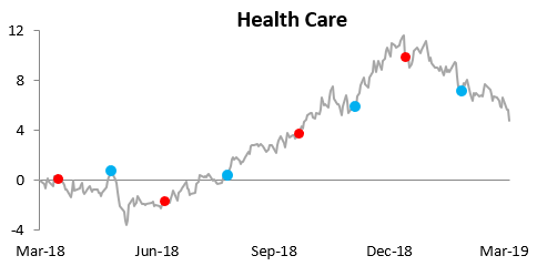 Health Care Has Been Ailing