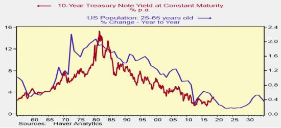 Are Bonds Destined to Rise?