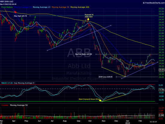 Huge Option Activity In ABB Today