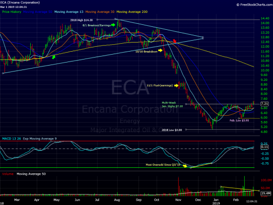 Has Encana Bottomed?