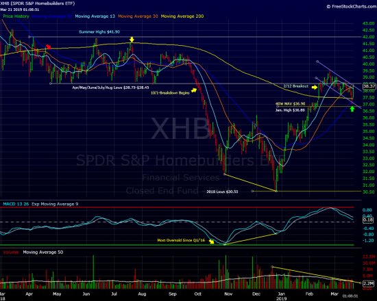 XHB(Homebuilders) Update