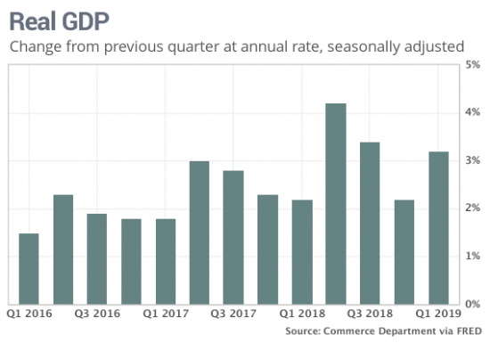 First Quarter GDP Grew 3.2%