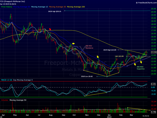 Freeport-McMoran Update
