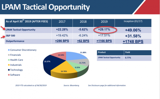 4/30 – Our Managed Accounts (Tactical Opportunity) vs. S&P 500