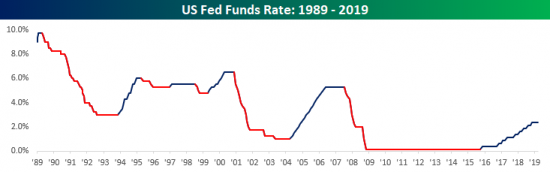 The Current Fed Tightening Cycle