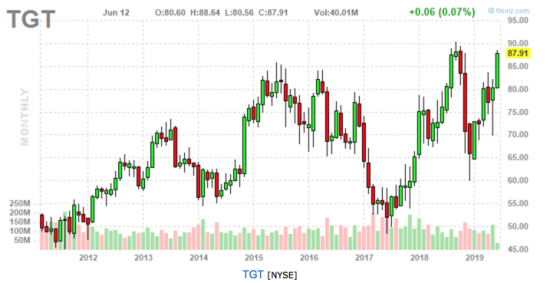 TGT (Monthly)