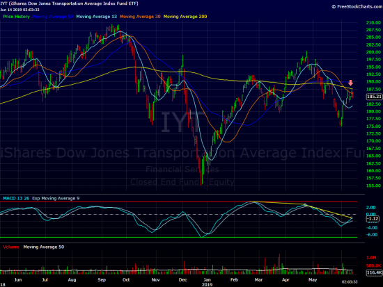 Russell Still Lagging - This Week on Wall Street