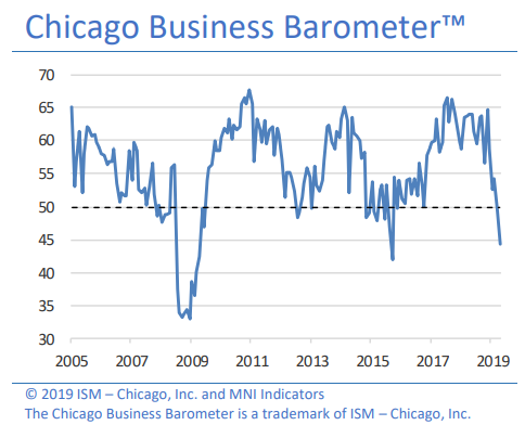 Chicago Business Activity Continues to Slow