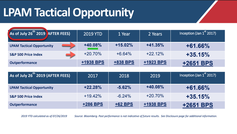 Update: Our LPAM (Tactical Opportunity) returns vs. SP500 and other Top Portfolios.