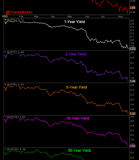 Yield Story