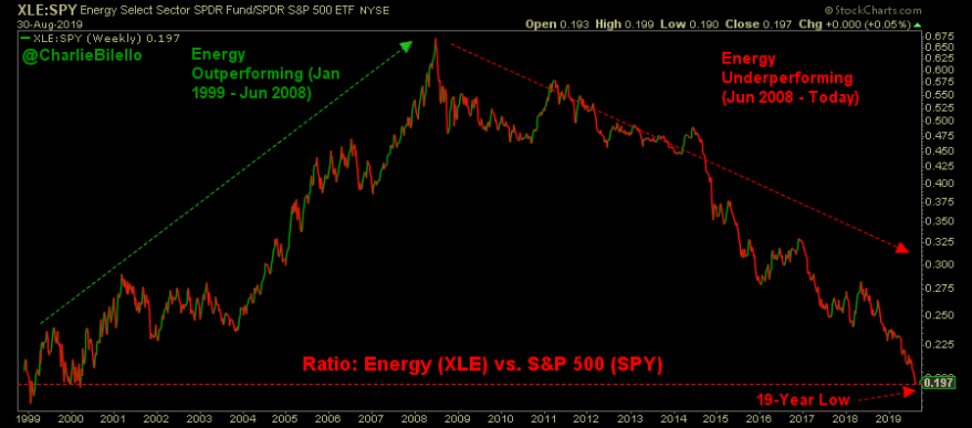Energy Continues To Lag