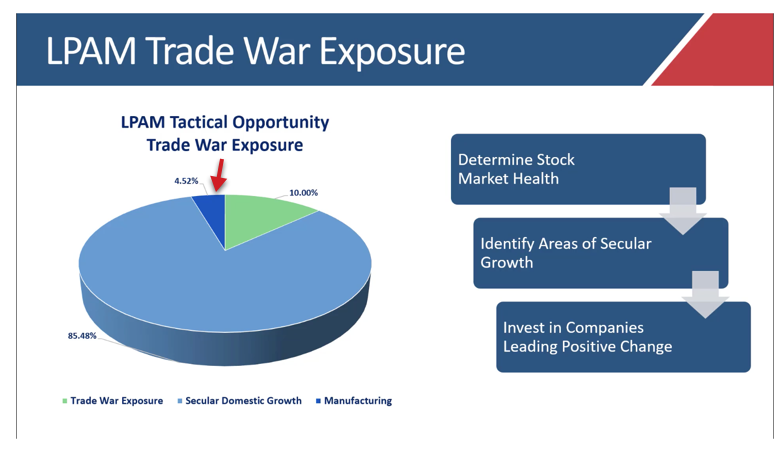 Our Managed Accounts (Tactical Opportunity) Trade War Exposure.