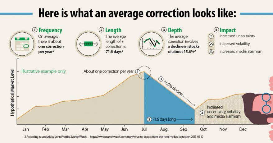 The Art of the Correction