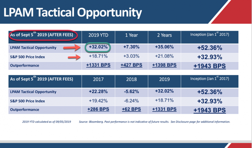 Update: Our Managed Accounts (Tactical Opportunity Strategy) vs. the SP500.