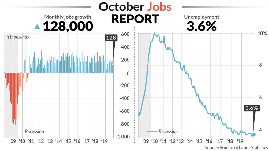 October Jobs Data Stronger Than Expected