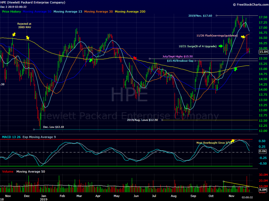 HPE Plan(Looking to Buy The Pullback)