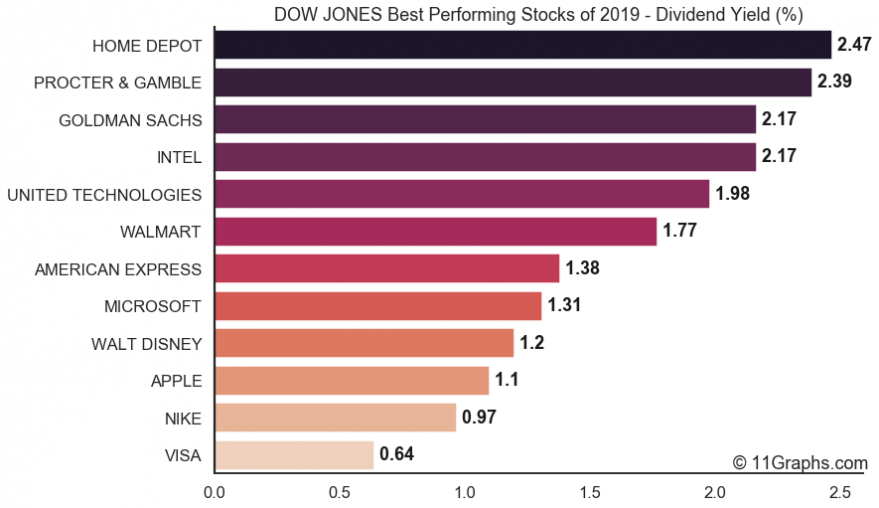 The Dow's Best Dividend Payers