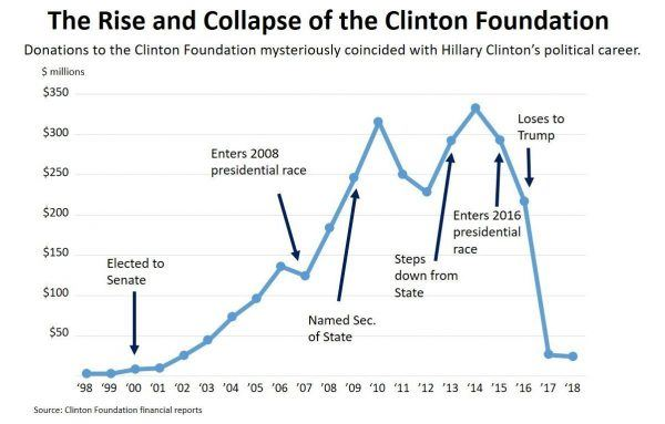 Clinton Foundation Update